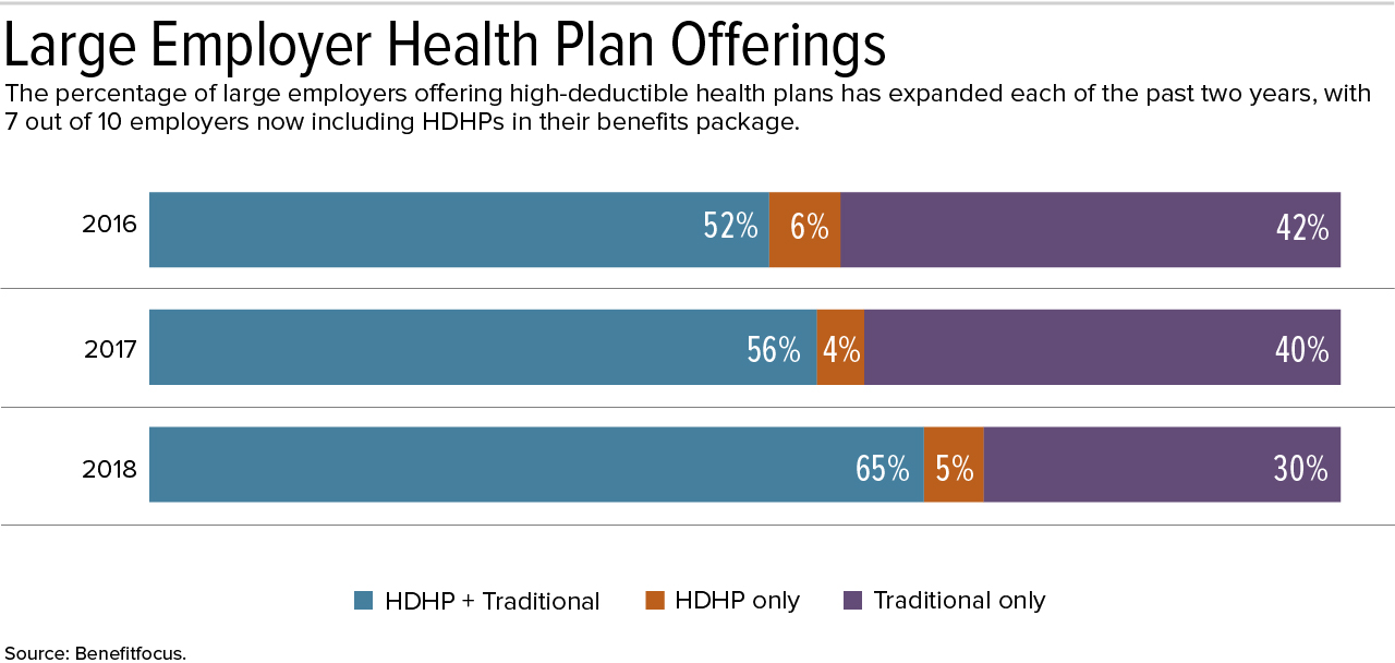High-Deductible Plans More Common, but So Are Choices
