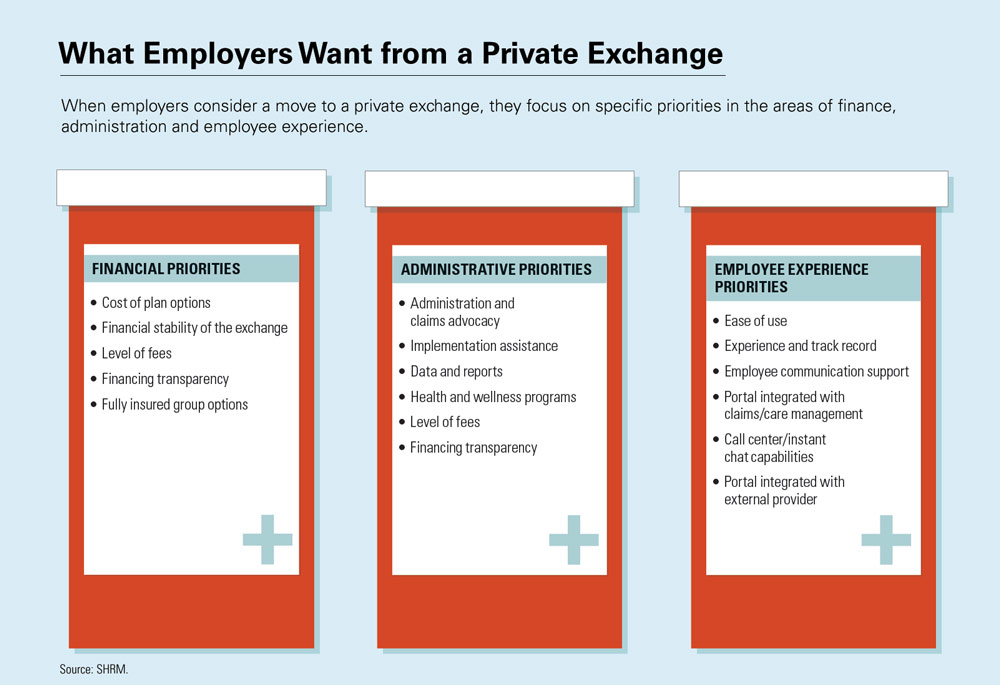 Employers Slow to Adopt Private Health Exchanges