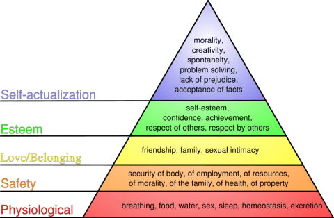 800px-maslows_hierarchy_of_needssvg