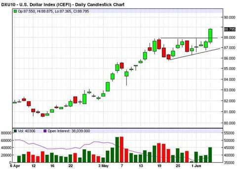 US Dollar Index - Candlestick Chart