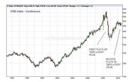 Chart is True