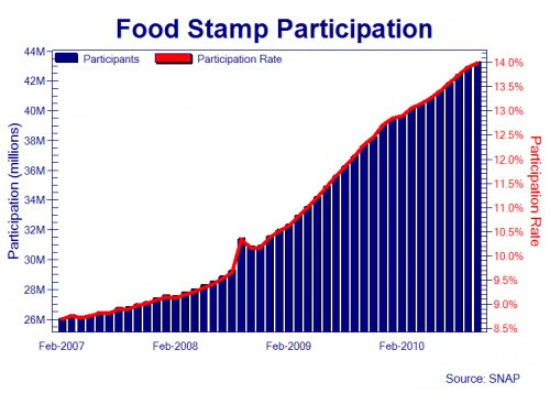 Food Stamp Participation Rate