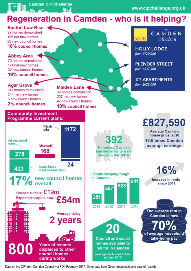 Infographic showing results of our investigation into Camden's CIP