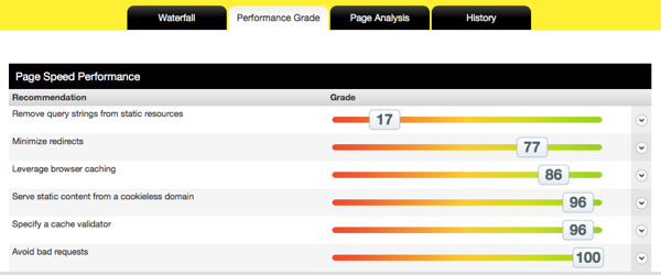 Pingdom- web site hız testi.003