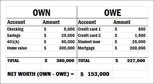 net worth calculator - Side Hustle Nation - example of net worth