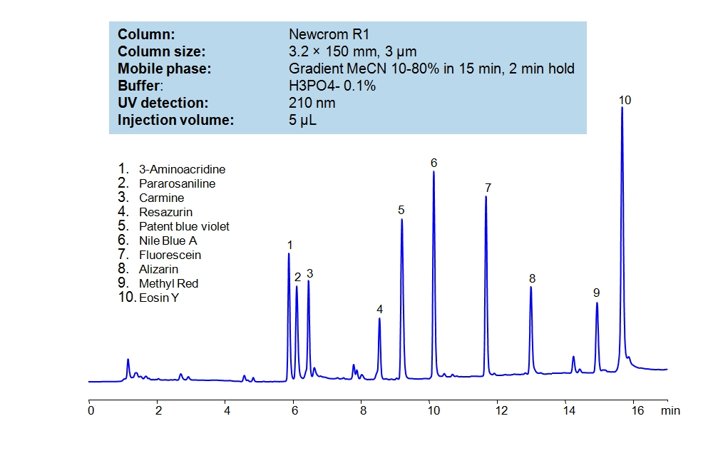 HPLC Method for Analysis of Dyes SIELC