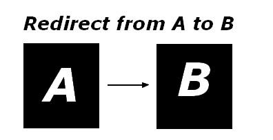 Use redirect 301