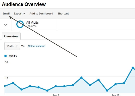 Audience Overview statistics to my email from Google Analytics