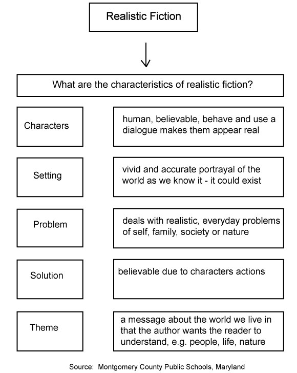 What is Realistic Fiction? - Sight Words, Reading, Writing, Spelling