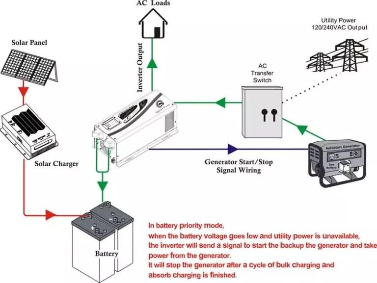 Automotive Wiring Diagram Maker Diagram automatic bilge pump wiring