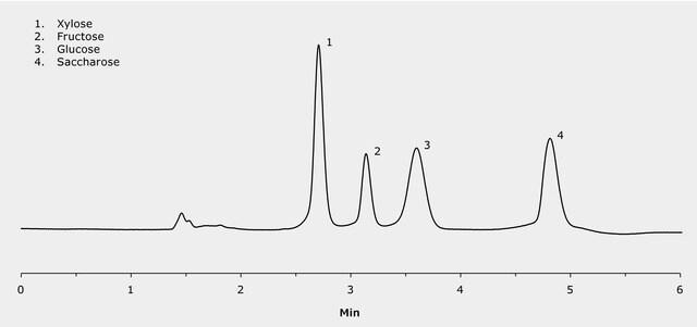 HPLC Analysis of Xylose, Fructose, Glucose and Saccharose on