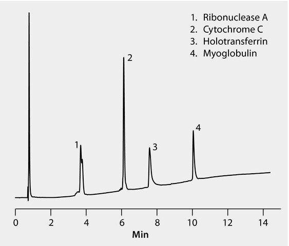 HPLC Analysis of HPLC Protein Standard on BIOshell™ A400 Protein C4