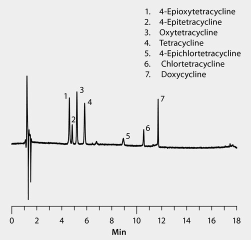 HPLC Analysis of Tetracycline Antibiotics on Ascentis® Express C18