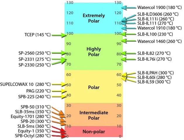 Capillary GC Columns, by phase polarity - Capillary GC Columns and