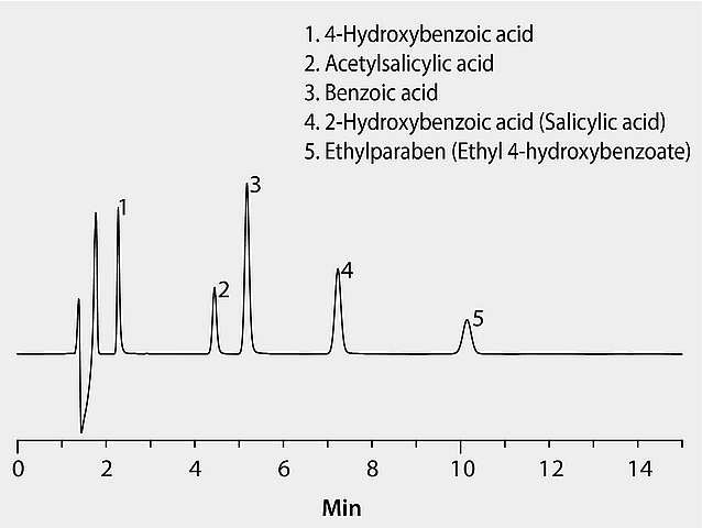 HPLC Analysis of Benzoic Acid Derivatives on Ascentis® C18 Sigma