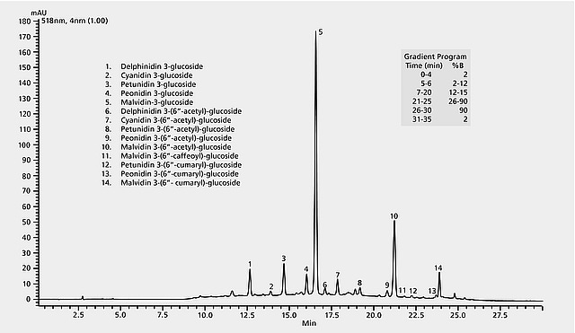 HPLC Analysis of Anthocyanins in Red Wine on Ascentis® C18 Sigma