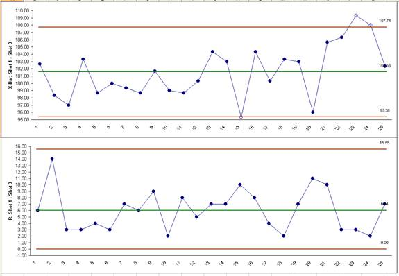 Sample Chart Templates » Xbar And R Chart Excel Template - Free - bar chart template