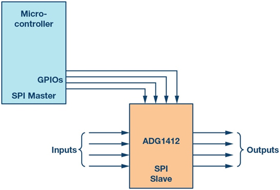 Introduction to SPI Interface 2018-09-18 Signal Integrity Journal
