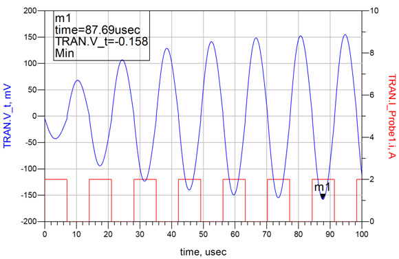 Target Impedance Limitations and Rogue Wave Assessments on PDN