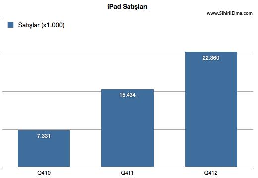 sihirli elma apple q4 2012 5a ipad Apple cirosunu arttırmaya devam ediyor: 47.8M iPhone, 22.9M iPad, $54 Milyar Ciro!