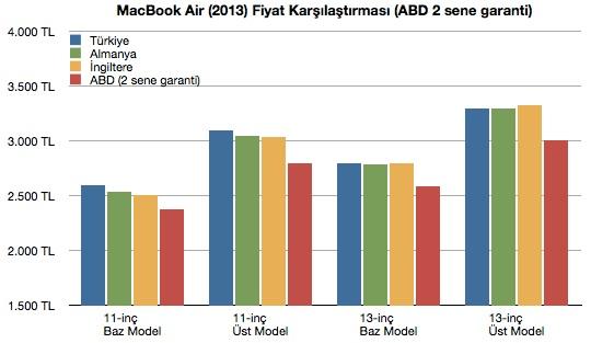 sihirli elma macbook air turkiye fiyat karsilastirma 171 Türkiyede MacBook Air fiyatları pahalı mı?