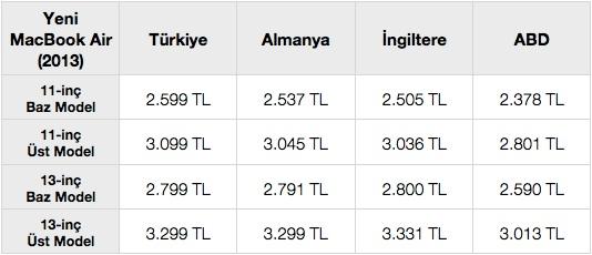 sihirli elma macbook air turkiye fiyat karsilastirma 182 Türkiyede MacBook Air fiyatları pahalı mı?