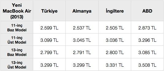 sihirli elma macbook air turkiye fiyat karsilastirma 20 Türkiyede MacBook Air fiyatları pahalı mı?