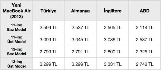 sihirli elma macbook air turkiye fiyat karsilastirma 51 Türkiyede MacBook Air fiyatları pahalı mı?