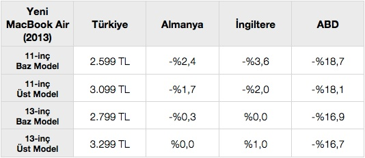 sihirli elma macbook air turkiye fiyat karsilastirma 71 Türkiyede MacBook Air fiyatları pahalı mı?