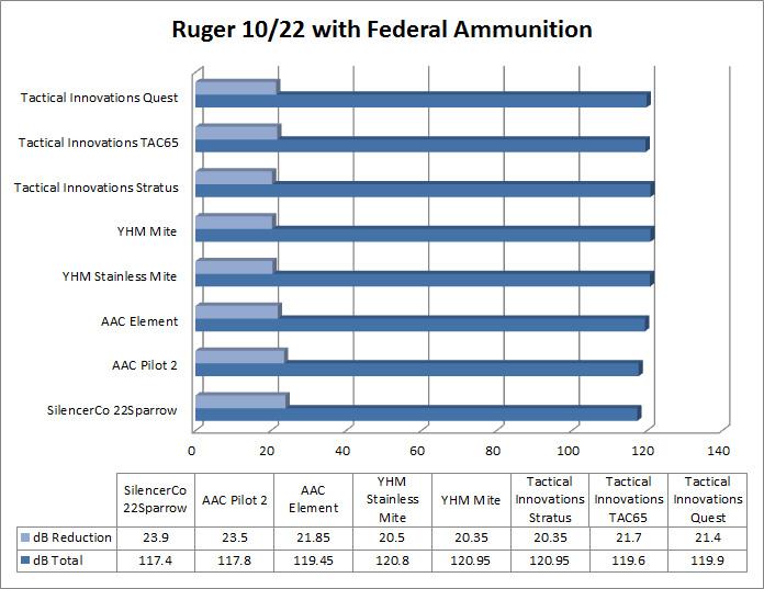 22 Suppressor Test Results