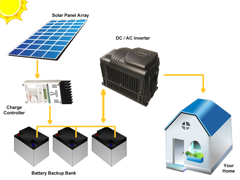 Off Grid Solar System Packages Wiring Diagram