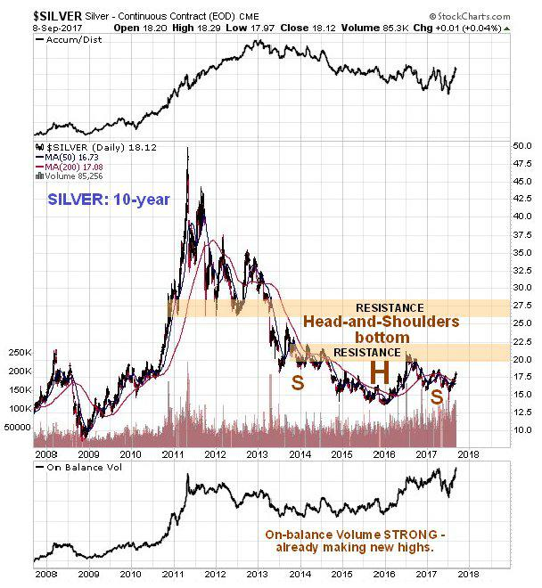 Silver Price Lags Gold But Signs Point To End Of Bear Market