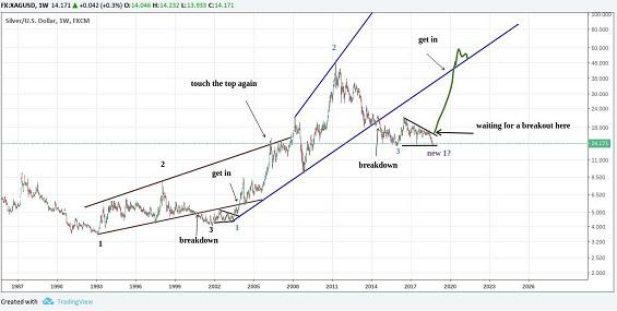 Silver Price Forecast Silver Looks Poised To Move Soon Silver Phoenix