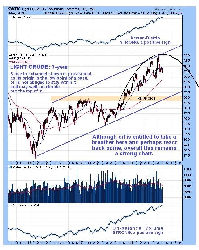 Oil Market Update Silver Phoenix
