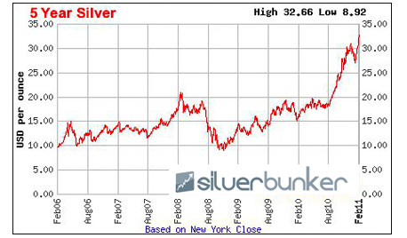 Silver Bunker - Silver Coin and Bullion Dealer