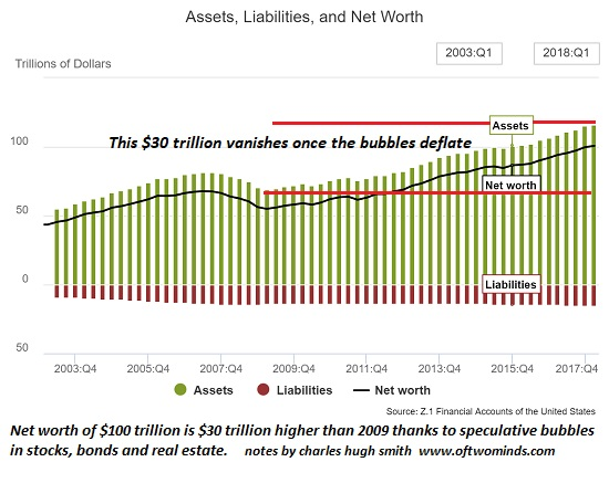 Not If But When The Everything Bubble Pops, We\u0027re Broke Silver Doctors - assets liabilities net worth