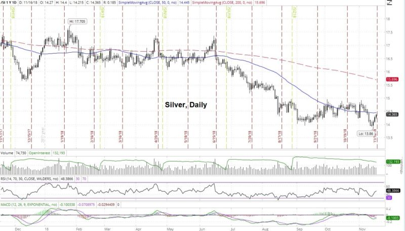 GREAT NEWS! The Tide Has Turned For Gold  Silver And The Surf Is