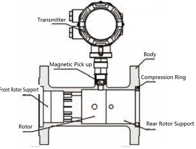 Gerneral Information about Gas Turbine Flow Meter ,Air Flow Sensor
