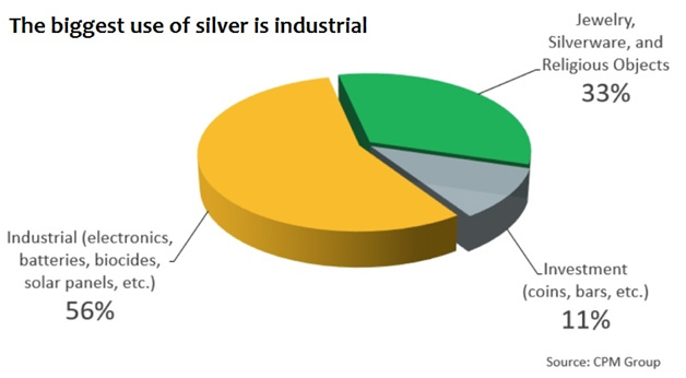 Why Silver? Silver One Resources Inc