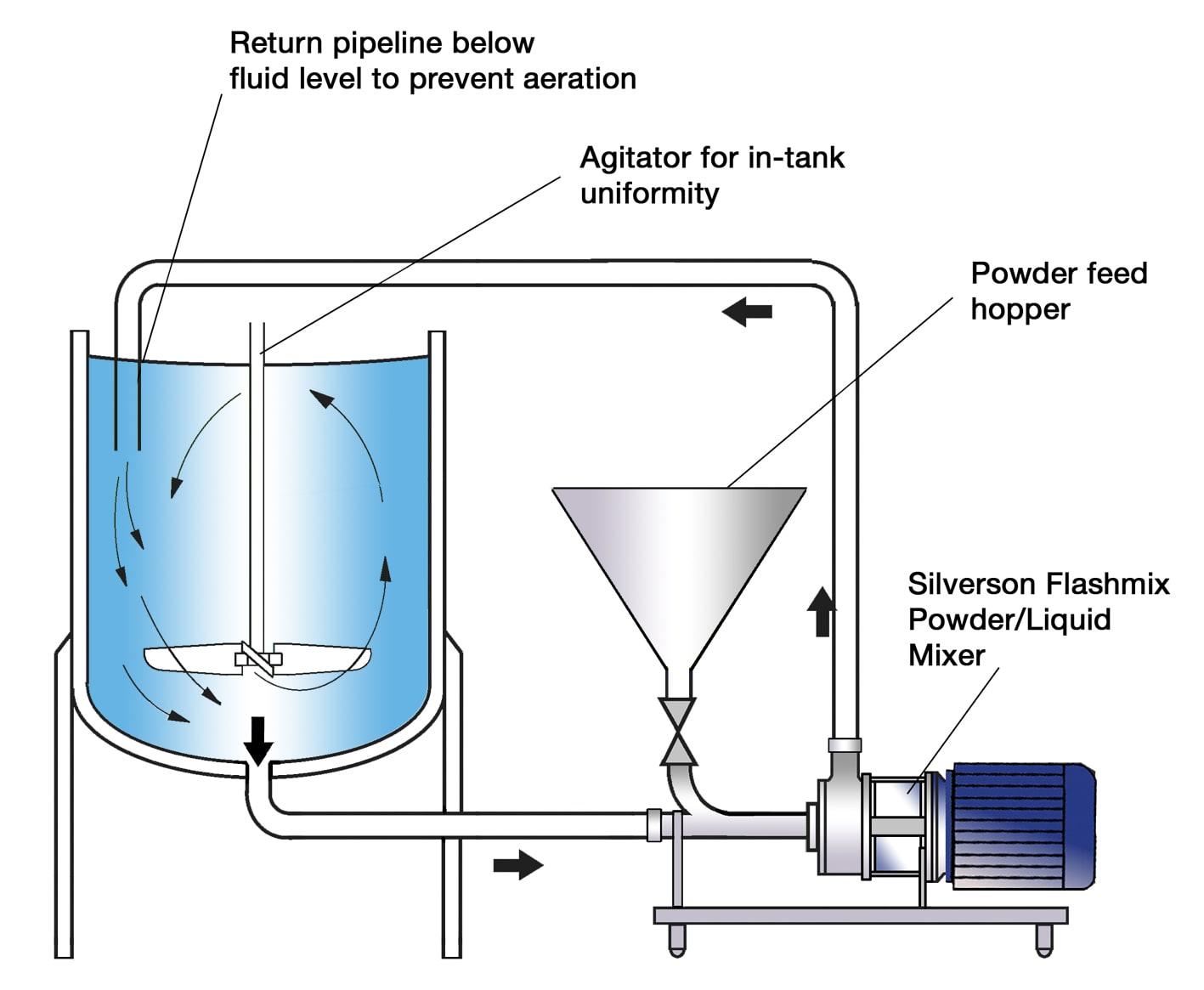 xanthan gum process flow diagram