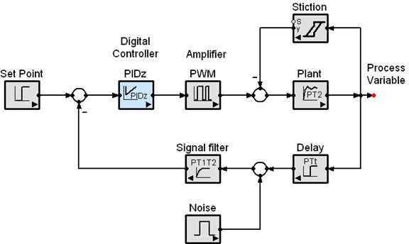 Simple, yet Capable Simulation Software - SimApp - process block diagram