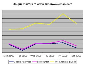 Unique visitor chart