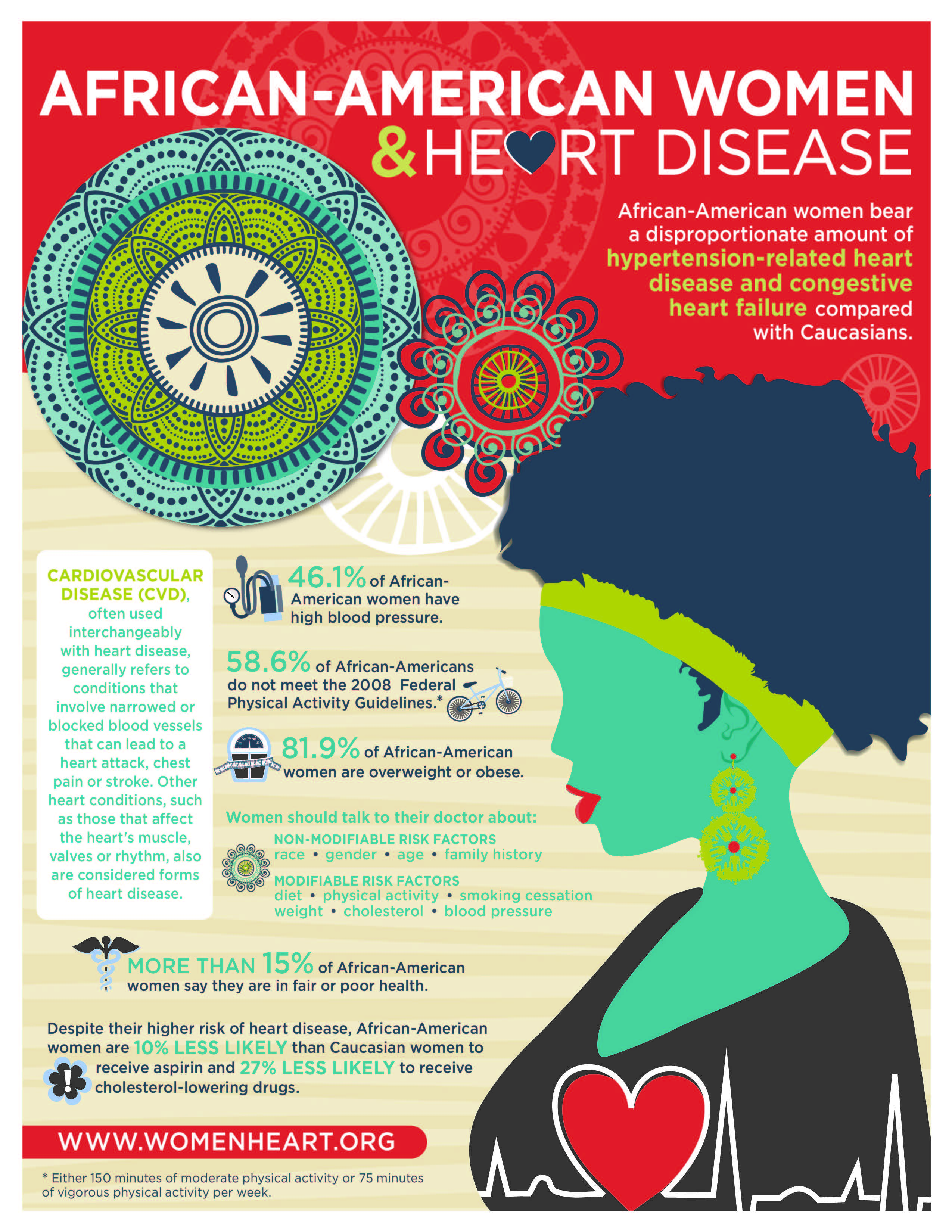 African American Women & HD Infographic_Page_2