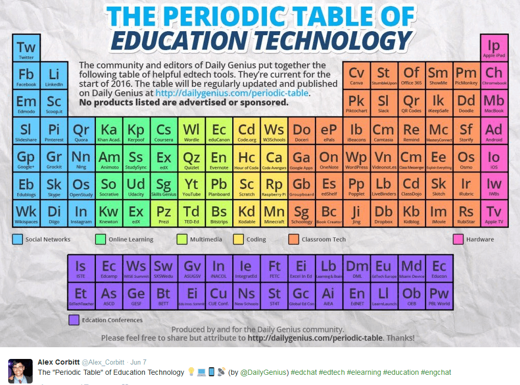 periodic table parts