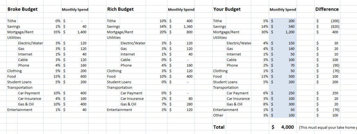Chart Shows You How To Spend And Save Money - Simplemost