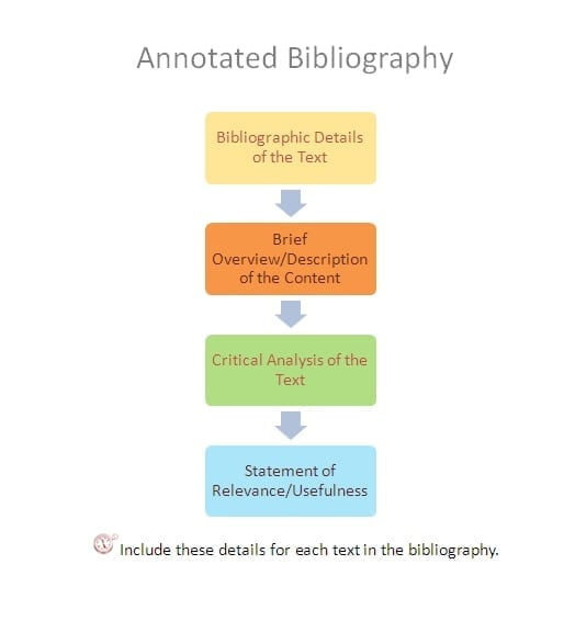 Annotated Bibliography - Earth  Environmental Sciences - LibGuides
