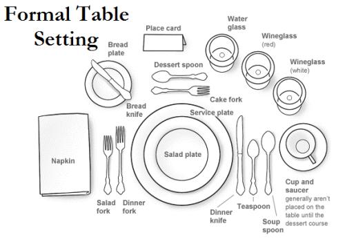 table setting diagram for kids