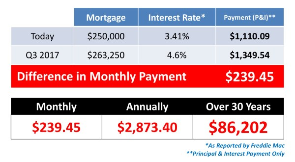 Saving to Buy a Home? Do You Know the Difference Between Cost & Price? | Simplifying The Market