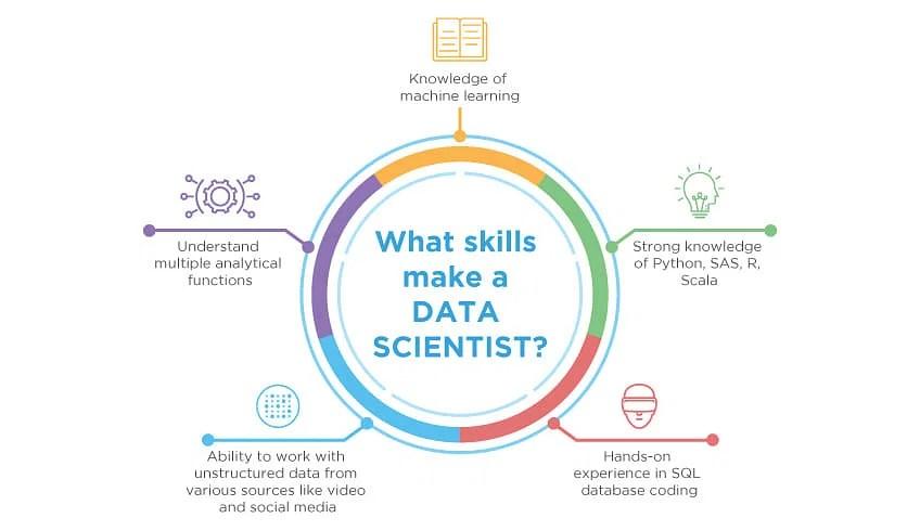 Expert Talk Data Science vs Data Analytics vs Machine Learning