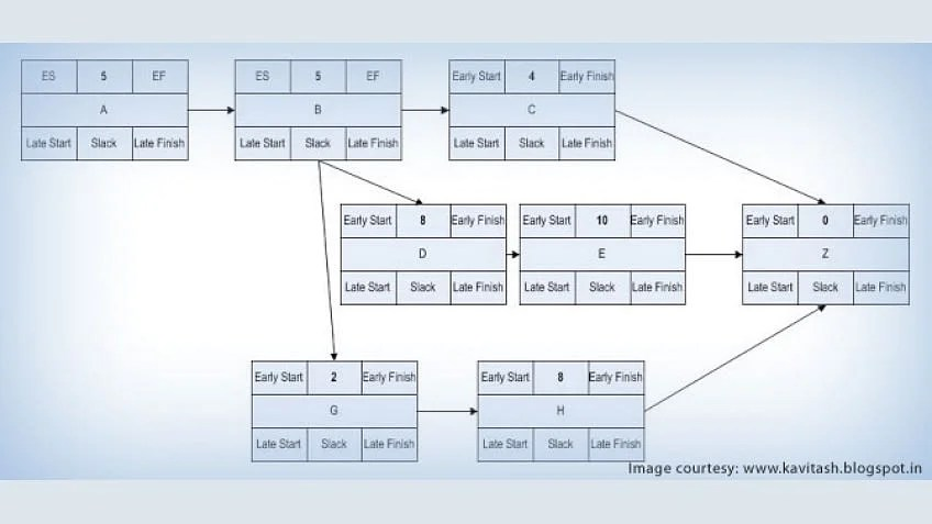Critical Path Method ? Scheduling the Complex Projects